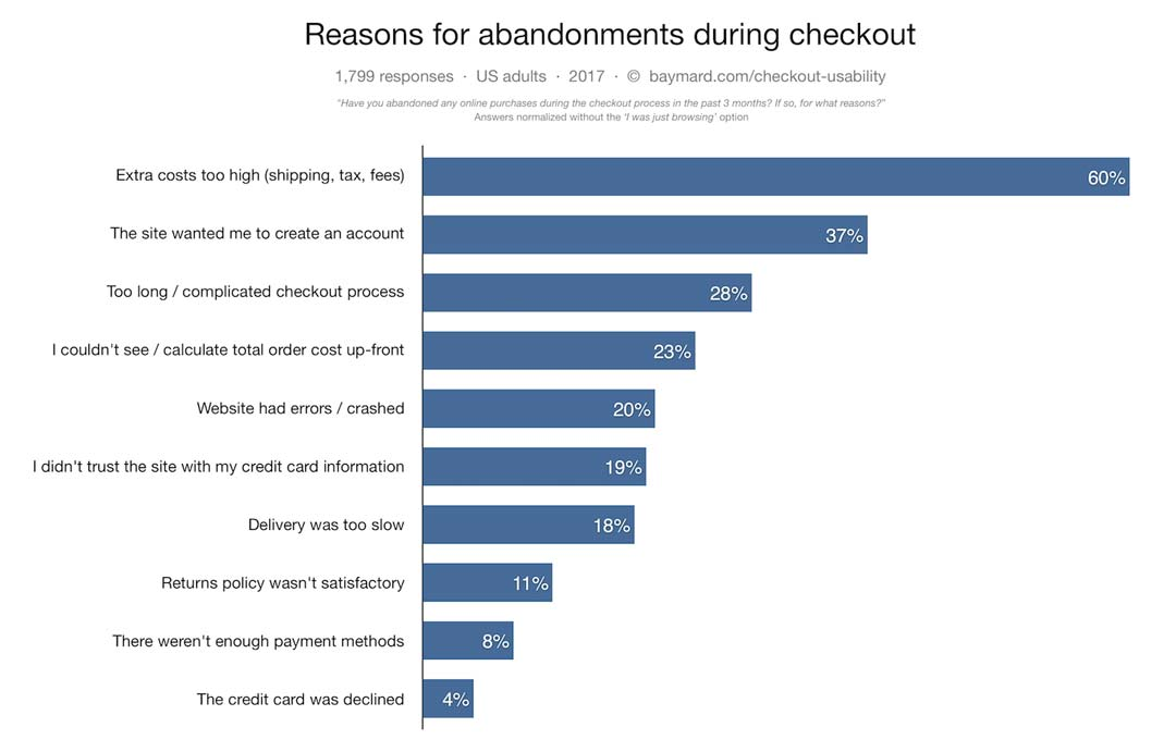 reasons for abandoned cart